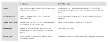 An infograph showcasing the use of Porotherm compared to Light Steel Frame.