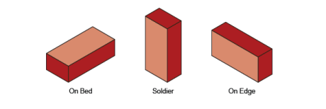 An illustration of brick laying orientations; on bed, soldier and on edge.