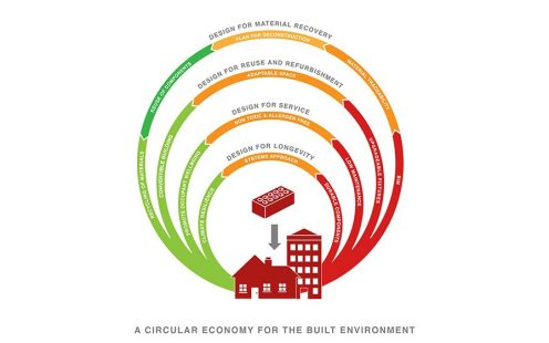An illustration of the circular economy for the built environment.